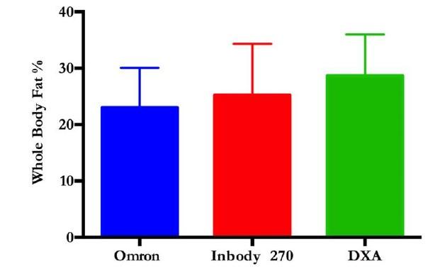 شکل 1 درصد چربی کل بدن