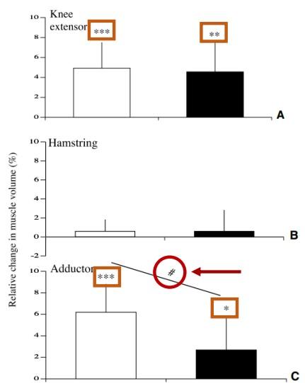 شکل (1). تغییرات نسبی عضلات بررسی شده در این مطالعه در اسکوات کامل و اسکوات نیمه. عضلات به ترتیب: باز کننده زانو، همسترینگ، نزدیک کننده و سرینی بزرگ. *: تفاوت معنی دار نسبت به قبل از تمرین. #: تفاوت معنی دار بین دو گروه.