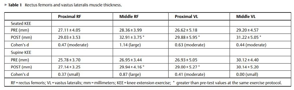 جدول (1). ضخامت عضلات راست رانی و پهن خارجی پیش و پس از پروتکل تمرین.