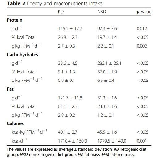 شکل (2). انرژی و درشت مغذیهای دریافتی از رژیم غذایی