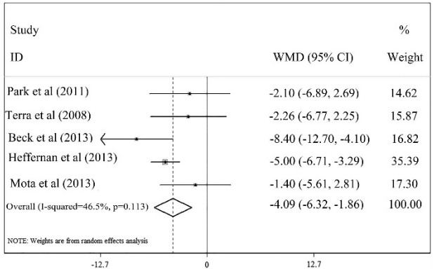 تغییرات در فشار خون دیاستولیک